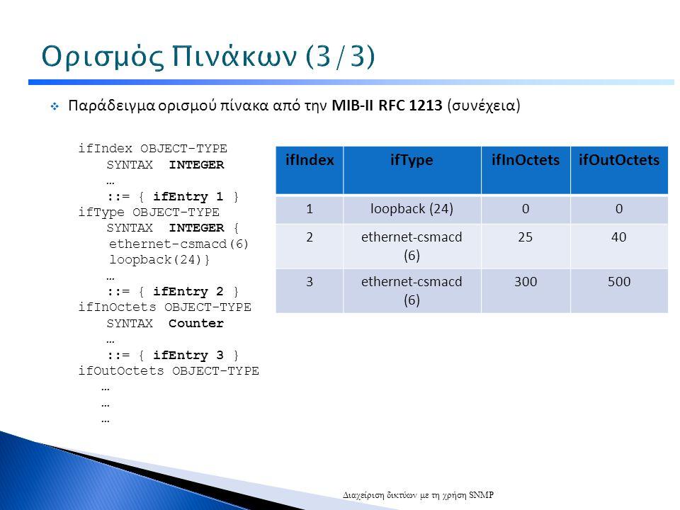  Παράδειγμα ορισμού πίνακα από την ΜΙΒ-II RFC 1213 (συνέχεια) ifIndex OBJECT-TYPE SYNTAX INTEGER … ::= { ifEntry 1 } ifType OBJECT-TYPE SYNTAX INTEGER { ethernet-csmacd(6) loopback(24)} … ::= { ifEntry 2 } ifInOctets OBJECT-TYPE SYNTAX Counter … ::= { ifEntry 3 } ifOutOctets OBJECT-TYPE … Διαχείριση δικτύων με τη χρήση SNMP ifIndexifTypeifInOctetsifOutOctets 1loopback (24)00 2ethernet-csmacd (6) 2540 3ethernet-csmacd (6) 300500