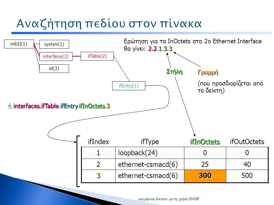 Διαχείριση δικτύων με τη χρήση SNMP ifIndexifTypeifInOctetsifOutOctets 1loopback(24)00 2ethernet-csmacd(6)2540 3ethernet-csmacd(6)300500 mibΙΙ(1) system(1) interfaces(2) at(3) ifTable(2) ifEntry(1) 2.2.1.3.3 Ερώτηση για τα InOctets στο 2ο Ethernet Interface θα γίνει: 2.2.1.3.3 Στήλη Γραμμή (που προσδιορίζεται από το δείκτη) ή interfaces.ifTable.ifEntry.ifInOctets.3
