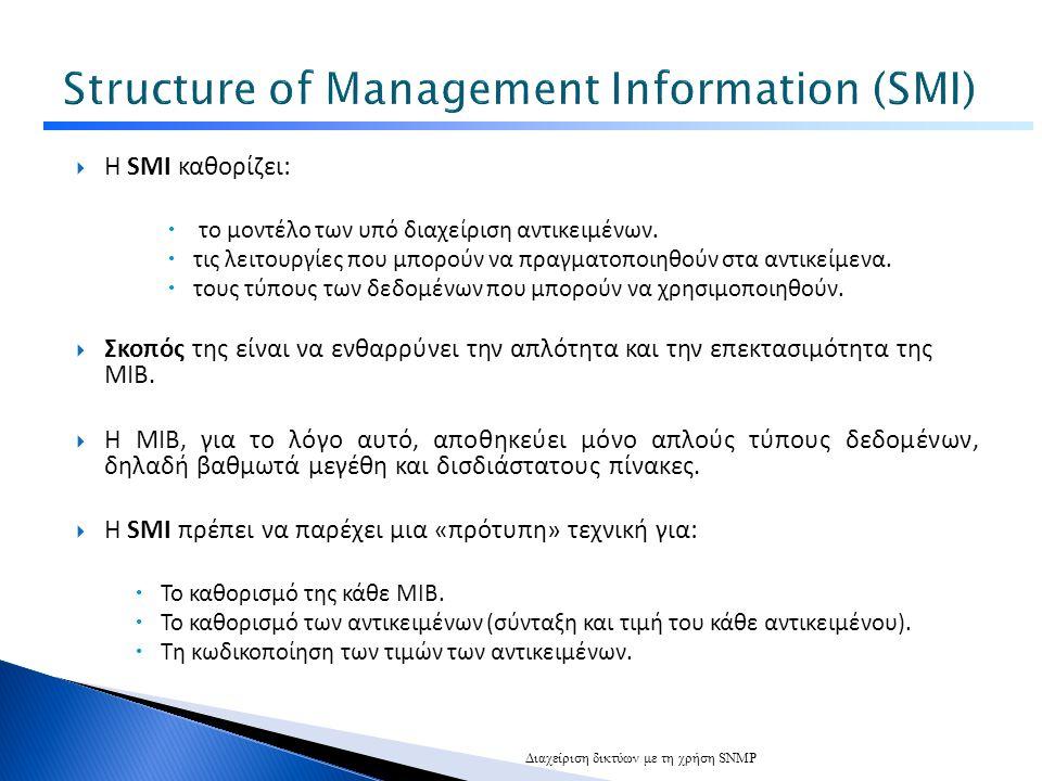  Η SMI καθορίζει:  το μοντέλο των υπό διαχείριση αντικειμένων.