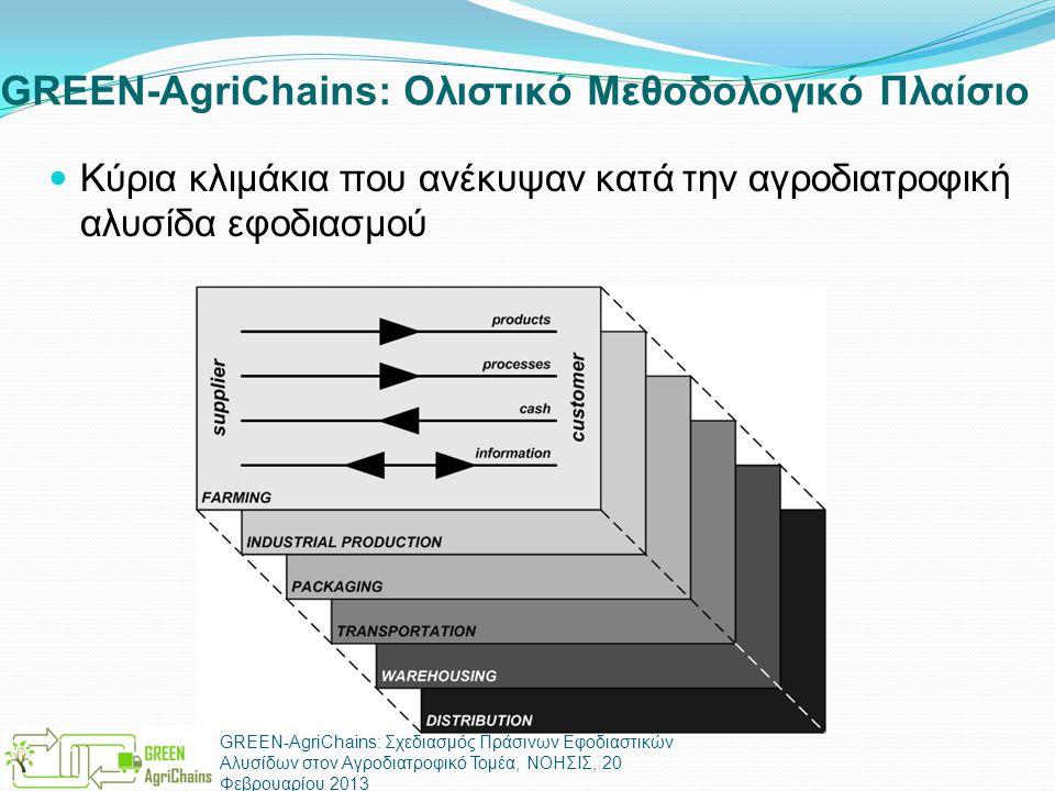 GREEN-AgriChains: Ολιστικό Μεθοδολογικό Πλαίσιο  Κύρια κλιμάκια που ανέκυψαν κατά την αγροδιατροφική αλυσίδα εφοδιασμού GREEN-AgriChains: Σχεδιασμός