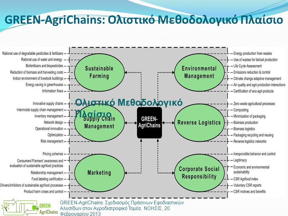 GREEN-AgriChains: Ολιστικό Μεθοδολογικό Πλαίσιο  Conceptual Framework GREEN-AgriChains: Σχεδιασμός Πράσινων Εφοδιαστικών Αλυσίδων στον Αγροδιατροφικό
