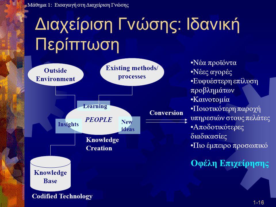 Μάθημα 1: Εισαγωγή στη Διαχείριση Γνώσης 1-16 Διαχείριση Γνώσης: Ιδανική Περίπτωση PEOPLE Knowledge Base Outside Environment Existing methods/ process