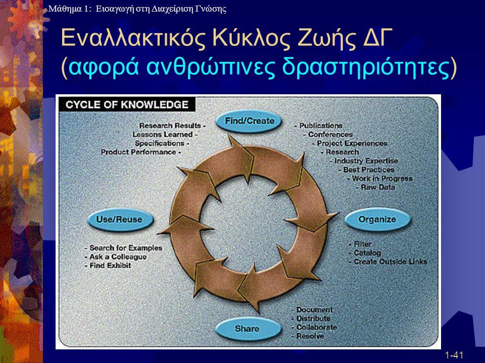 Μάθημα 1: Εισαγωγή στη Διαχείριση Γνώσης 1-41 Εναλλακτικός Κύκλος Ζωής ΔΓ (αφορά ανθρώπινες δραστηριότητες)