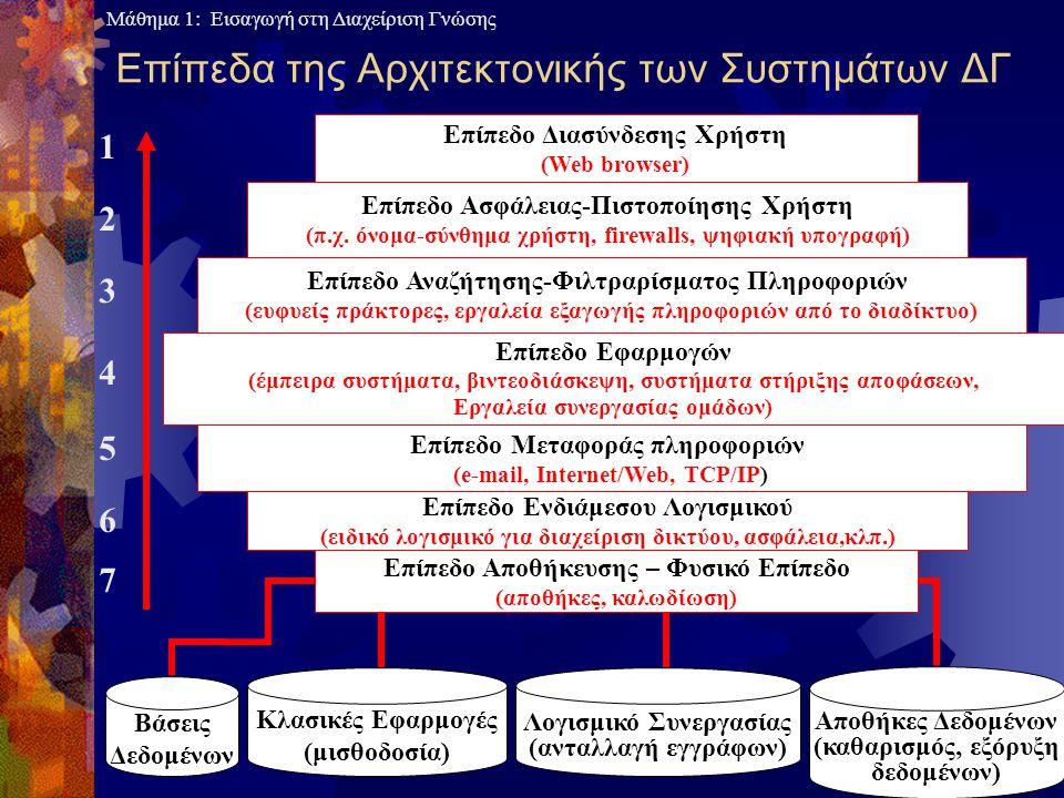 Μάθημα 1: Εισαγωγή στη Διαχείριση Γνώσης 3-45 Επίπεδα της Αρχιτεκτονικής των Συστημάτων ΔΓ Επίπεδο Διασύνδεσης Χρήστη (Web browser) Επίπεδο Ασφάλειας-