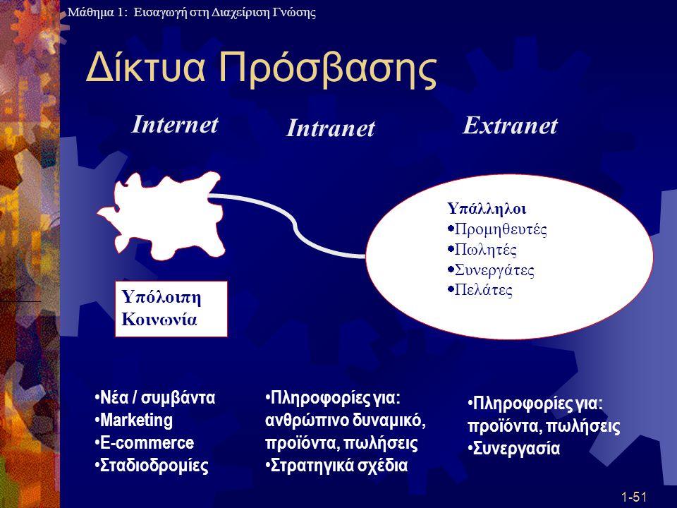 Μάθημα 1: Εισαγωγή στη Διαχείριση Γνώσης 1-51 Δίκτυα Πρόσβασης Υπόλοιπη Κοινωνία Υπάλληλοι  Προμηθευτές  Πωλητές  Συνεργάτες  Πελάτες Internet Int