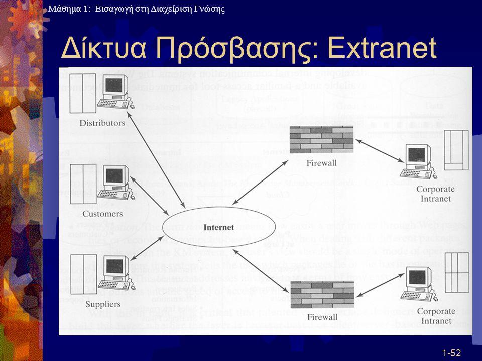 Μάθημα 1: Εισαγωγή στη Διαχείριση Γνώσης 1-52 Δίκτυα Πρόσβασης: Extranet
