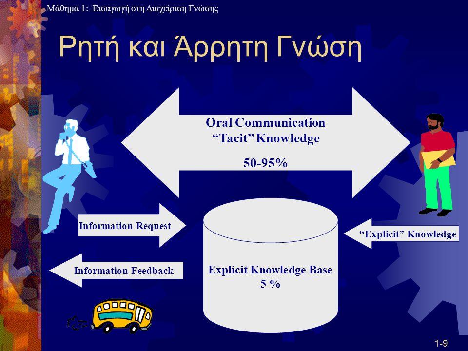 Μάθημα 1: Εισαγωγή στη Διαχείριση Γνώσης 1-40 Κύκλος Ζωής της Διαχείρισης Γνώσης (αφορά διαδικασίες ΔΓ)  Συλλογή Γνώσης (Capturing)  Εισαγωγή δεδομένων, Σάρωση εγγράφων, Είσοδος φωνής, Συνεντεύξεις, Συσκέψεις  Οργάνωση Γνώσης (Organizing)  Καταλογοποίηση, Ευρετηριοποίηση, Φιλτράρισμα, Διασύνδεση, Κωδικοποίηση  Βελτίωση Γνώσης (Refining)  Σύνδεση με συναφή γνώση, Συνεργατικότητα, Συμπίεση, Προέκταση, Εξόρυξη  Μεταφορά Γνώσης (Transfer)  Ροή, Διαμοιρασμός, Προειδοποίηση, Προώθηση
