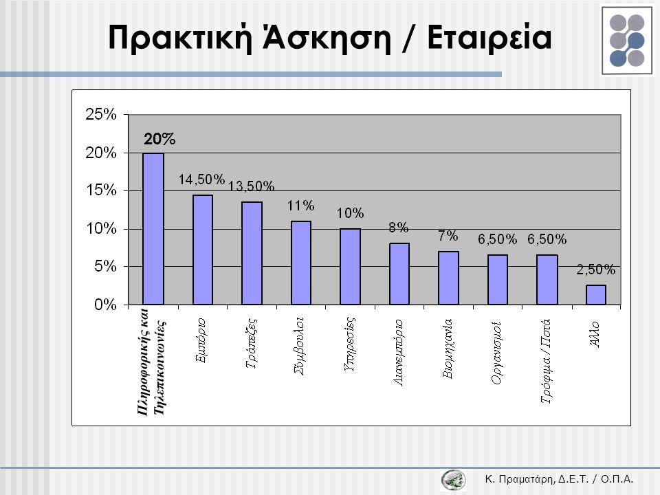 Κ. Π ραματάρη, Δ.Ε.Τ. / Ο.Π.Α. Πρακτική Άσκηση / Εταιρεία 20% Πληροφορικής και Τηλεπικοινωνίες