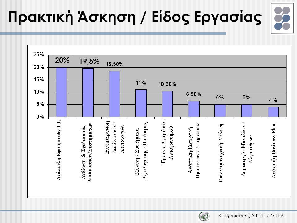 Κ. Π ραματάρη, Δ.Ε.Τ. / Ο.Π.Α. Πρακτική Άσκηση / Είδος Εργασίας 20% 19,5% Ανάπτυξη Εφαρμογών I.T. Ανάλυση & Σχεδιασμός Διαδικασιών/Συστημάτων