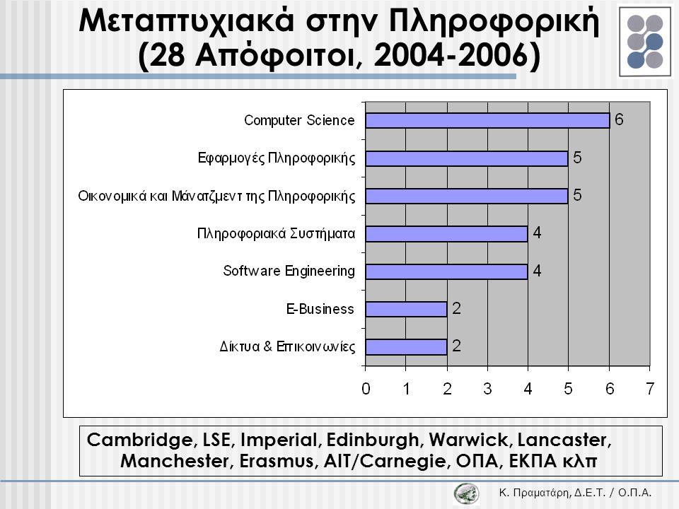 Κ. Π ραματάρη, Δ.Ε.Τ. / Ο.Π.Α. Μεταπτυχιακά στην Πληροφορική (28 Απόφοιτοι, 2004-2006) Cambridge, LSE, Imperial, Edinburgh, Warwick, Lancaster, Manche
