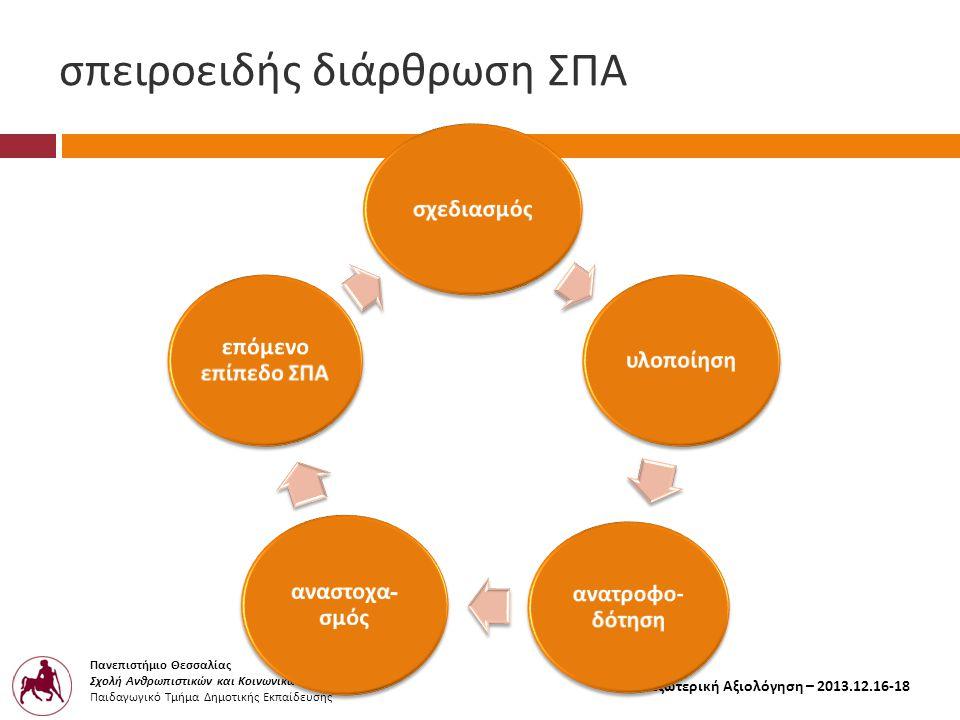 Πανεπιστήμιο Θεσσαλίας Σχολή Ανθρωπιστικών και Κοινωνικών Επιστημών Παιδαγωγικό Τμήμα Δημοτικής Εκπαίδευσης Εξωτερική Αξιολόγηση – 2013.12.16-18 σπειροειδής διάρθρωση ΣΠΑ σχεδιασμόςυλο π οίηση ανατροφο - δότηση αναστοχα - σμός ε π όμενο ε π ί π εδο ΣΠΑ