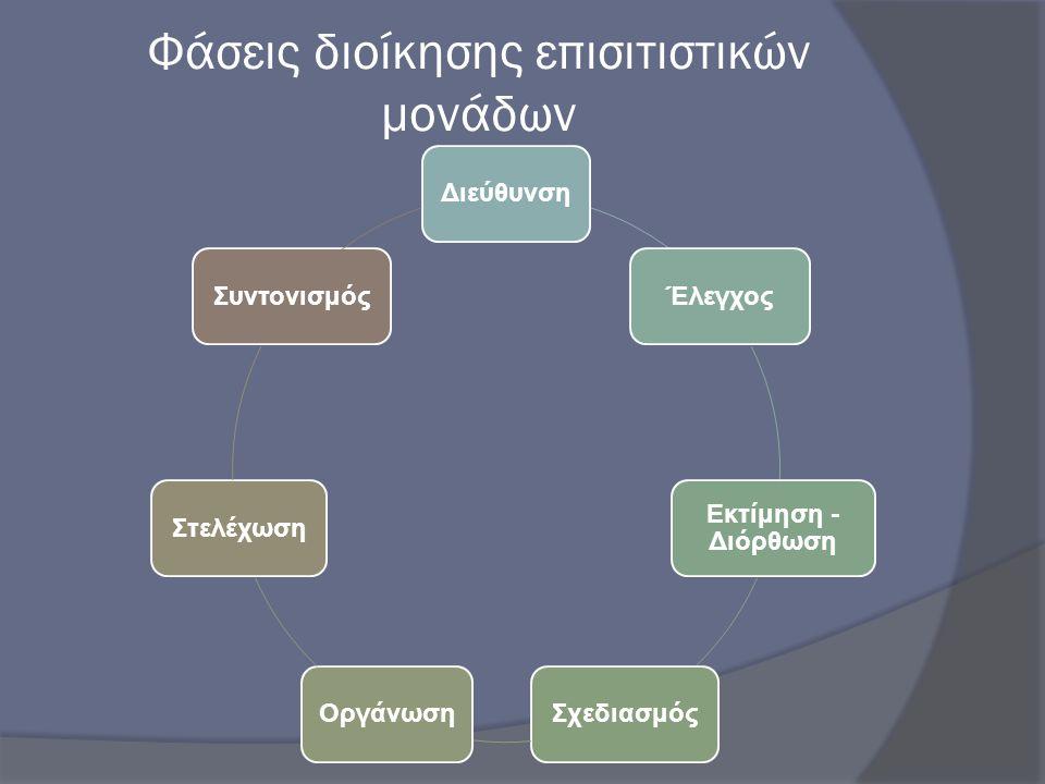 Φάσεις διοίκησης επισιτιστικών μονάδων ΔιεύθυνσηΈλεγχος Εκτίμηση - Διόρθωση ΣχεδιασμόςΟργάνωσηΣτελέχωσηΣυντονισμός