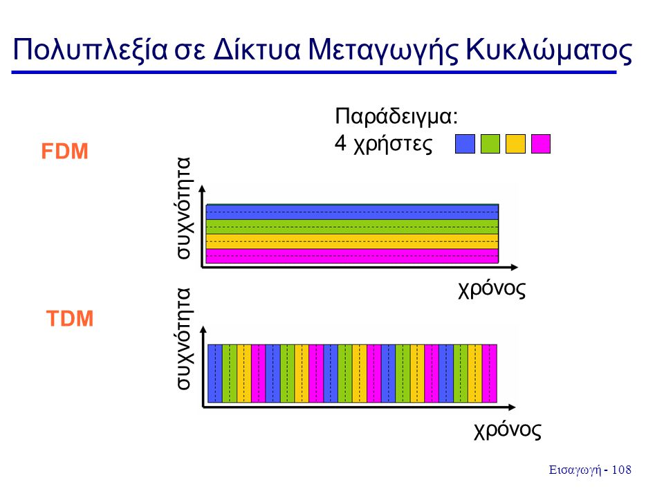 Εισαγωγή - 108 Πολυπλεξία σε Δίκτυα Μεταγωγής Κυκλώματος συχνότητα χρόνος Παράδειγμα: 4 χρήστες FDM TDM