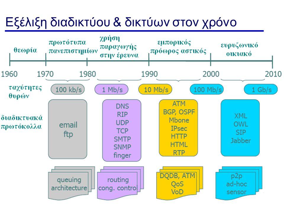 Εισαγωγή - 119 Εξέλιξη διαδικτύου & δικτύων στον χρόνο