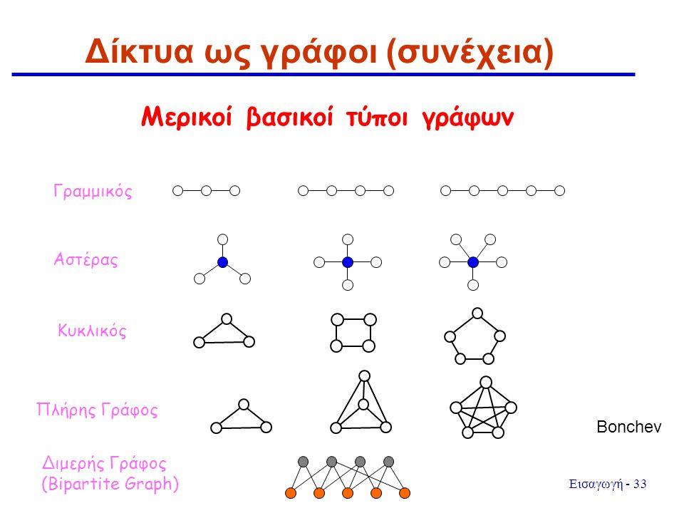 Εισαγωγή - 33 Δίκτυα ως γράφοι (συνέχεια) Μερικοί βασικοί τύποι γράφων Γραμμικός Αστέρας Κυκλικός Πλήρης Γράφος Διμερής Γράφος (Bipartite Graph) Bonch