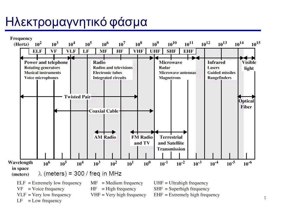 Εισαγωγή - 85 Ηλεκτρομαγνητικό φάσμα  (meters) = 300 / freq in MHz