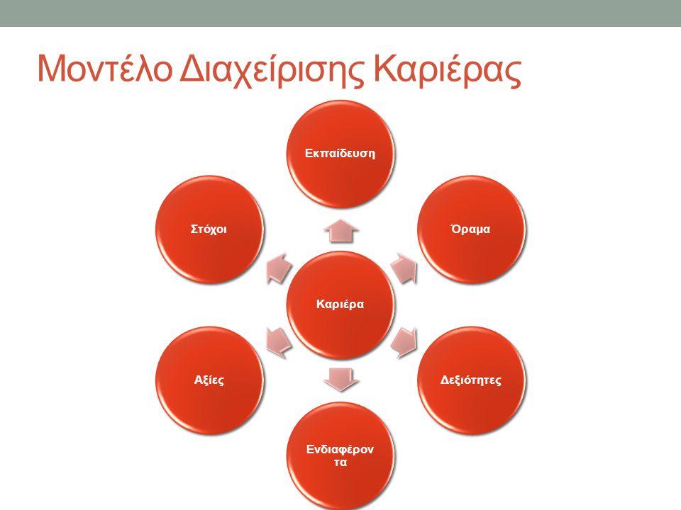 Μοντέλο Διαχείρισης Καριέρας ΚαριέραΕκπαίδευσηΌραμαΔεξιότητες Ενδιαφέρον τα ΑξίεςΣτόχοι