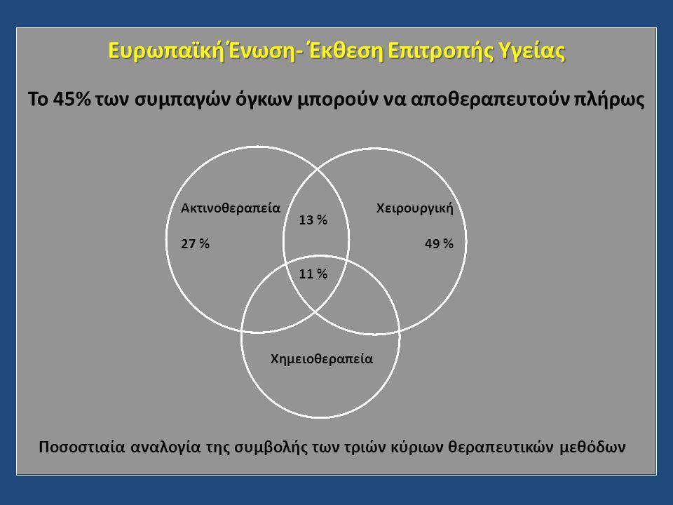 Ευρωπαϊκή Ένωση- Έκθεση Επιτροπής Υγείας Το 45% των συμπαγών όγκων μπορούν να αποθεραπευτούν πλήρως Ακτινοθεραπεία 27 % Χειρουργική 49 % Χημειοθεραπεία 13 % 11 % Ποσοστιαία αναλογία της συμβολής των τριών κύριων θεραπευτικών μεθόδων