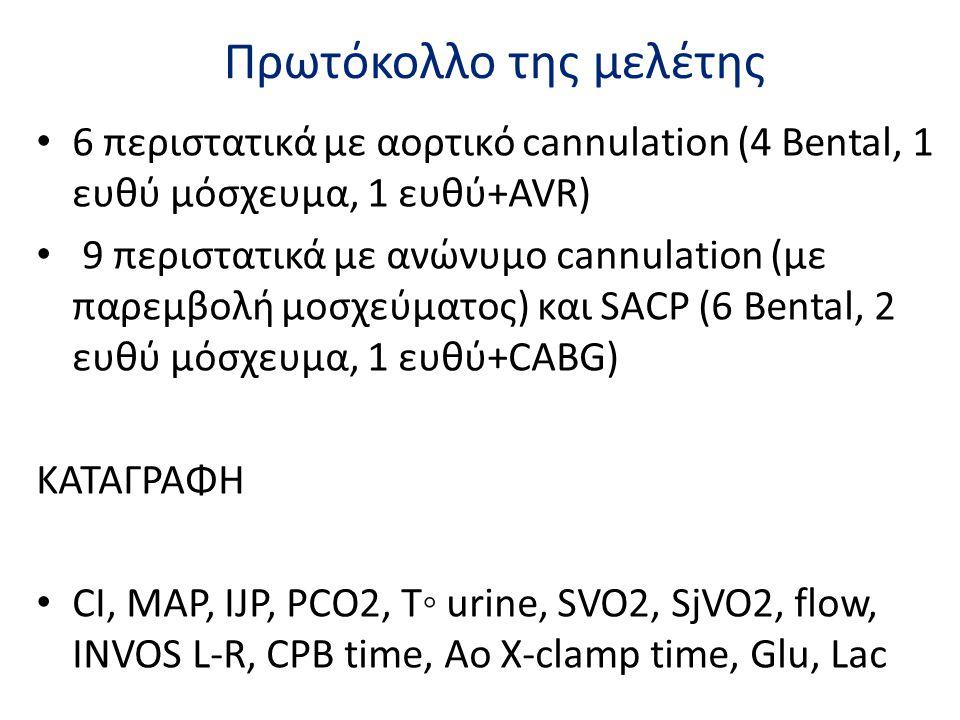 Πρωτόκολλο της μελέτης • 6 περιστατικά με αορτικό cannulation (4 Bental, 1 ευθύ μόσχευμα, 1 ευθύ+AVR) • 9 περιστατικά με ανώνυμο cannulation (με παρεμ