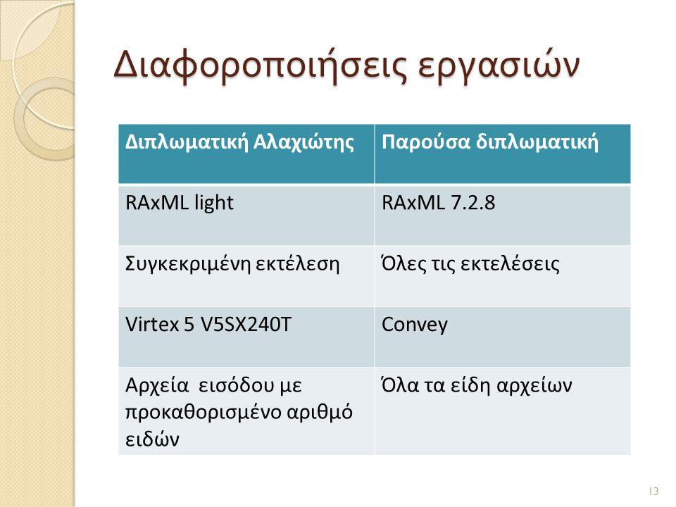 Διαφοροποιήσεις εργασιών 13 Διπλωματική ΑλαχιώτηςΠαρούσα διπλωματική RAxML lightRAxML 7.2.8 Συγκεκριμένη εκτέλεσηΌλες τις εκτελέσεις Virtex 5 V5SX240TConvey Αρχεία εισόδου με προκαθορισμένο αριθμό ειδών Όλα τα είδη αρχείων