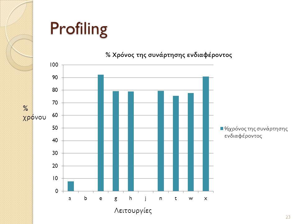 Profiling 23 Λειτουργίες % χρόνου