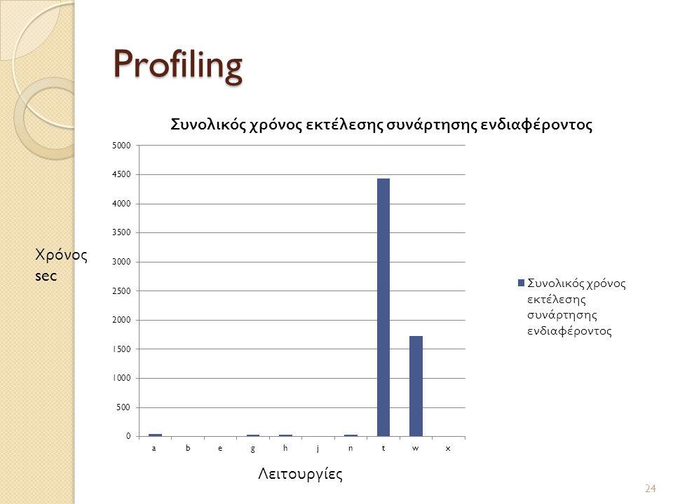 Profiling 24 Λειτουργίες Χρόνος sec