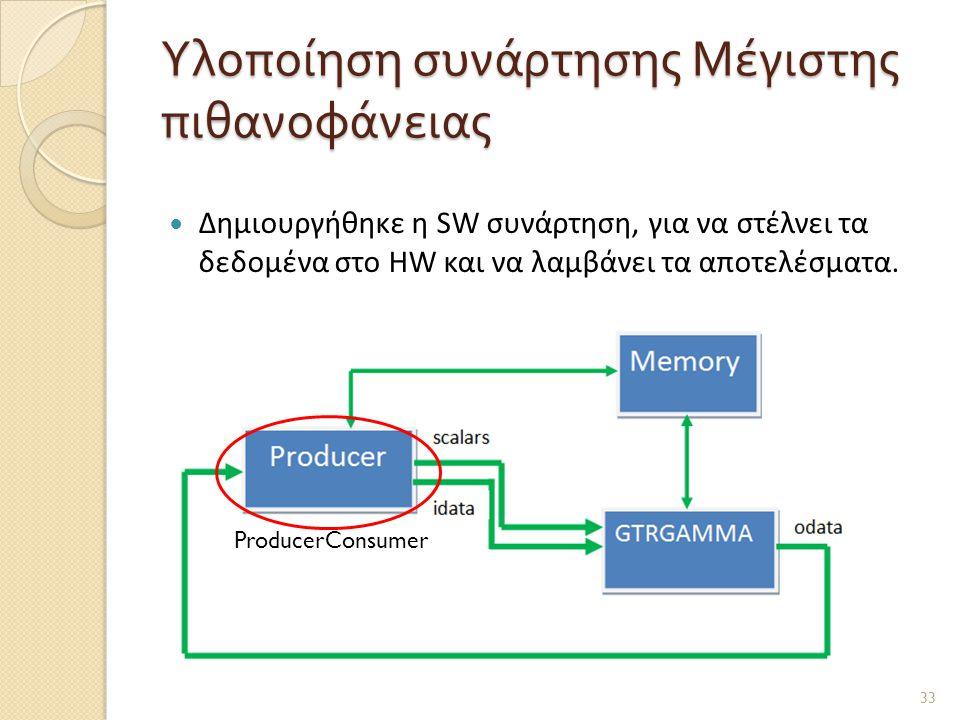 Υλοποίηση συνάρτησης Μέγιστης πιθανοφάνειας  Δημιουργήθηκε η SW συνάρτηση, για να στέλνει τα δεδομένα στο HW και να λαμβάνει τα αποτελέσματα.