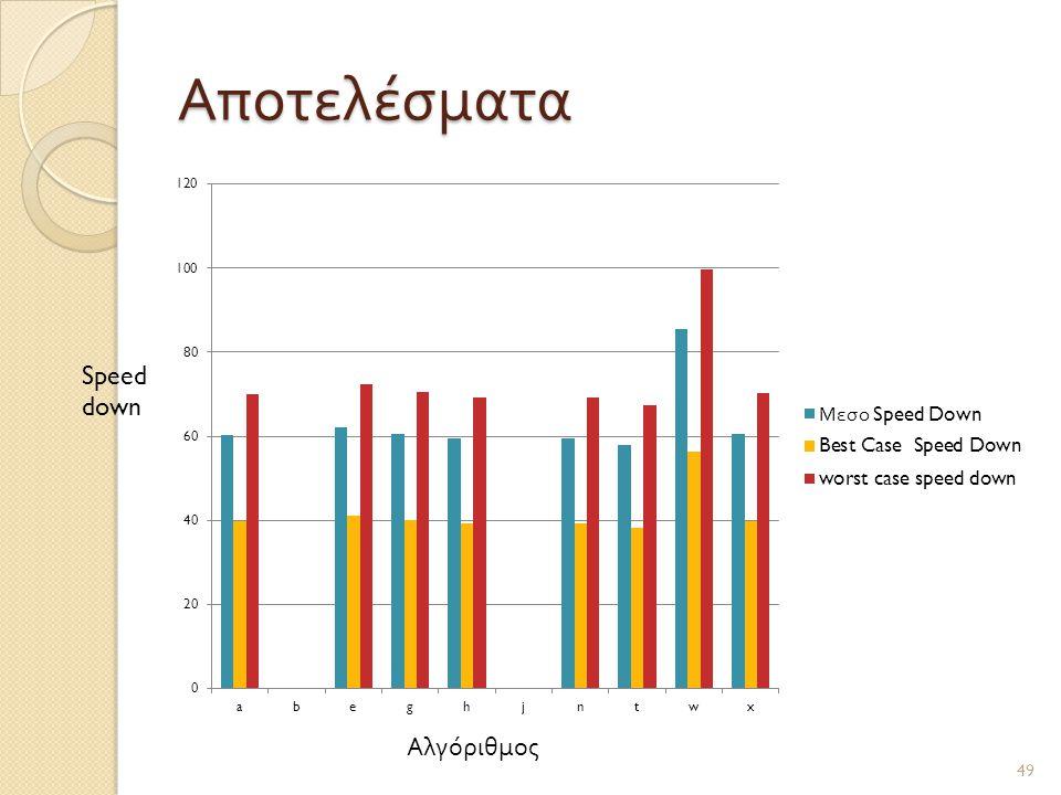 Αποτελέσματα 49 Αλγόριθμος Speed down