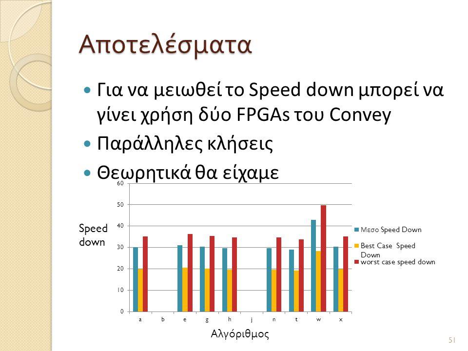 Αποτελέσματα  Για να μειωθεί το Speed down μπορεί να γίνει χρήση δύο FPGAs του Convey  Παράλληλες κλήσεις  Θεωρητικά θα είχαμε 51 Αλγόριθμος Speed down