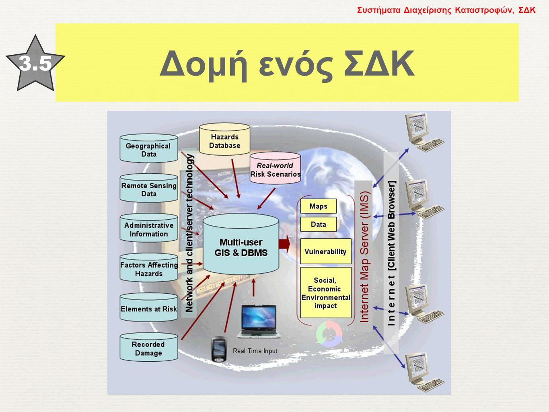 Δομή ενός ΣΔΚ 3.5 Συστήματα Διαχείρισης Καταστροφών, ΣΔΚ