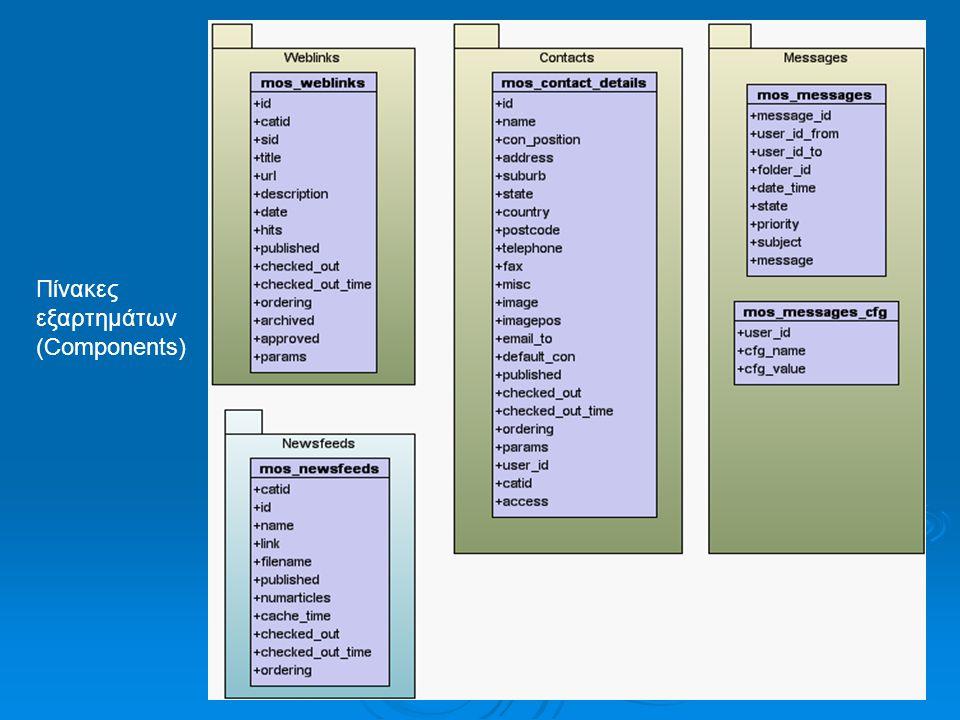 Πίνακες εξαρτημάτων (Components)