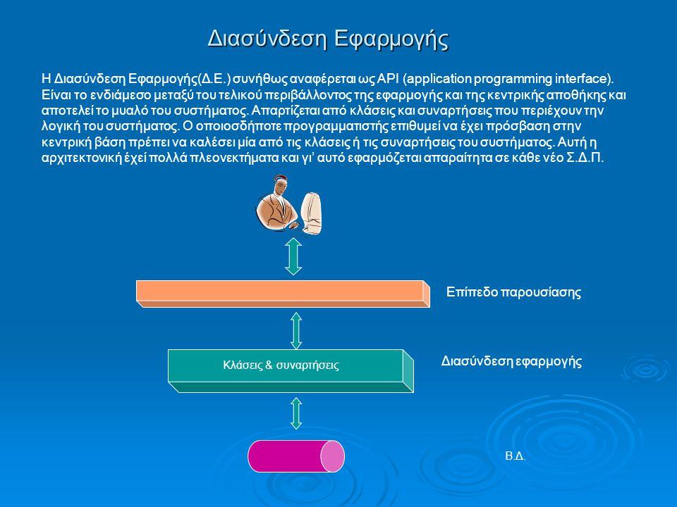 Διασύνδεση Εφαρμογής Η Διασύνδεση Εφαρμογής(Δ.Ε.) συνήθως αναφέρεται ως API (application programming interface). Είναι το ενδιάμεσο μεταξύ του τελικού
