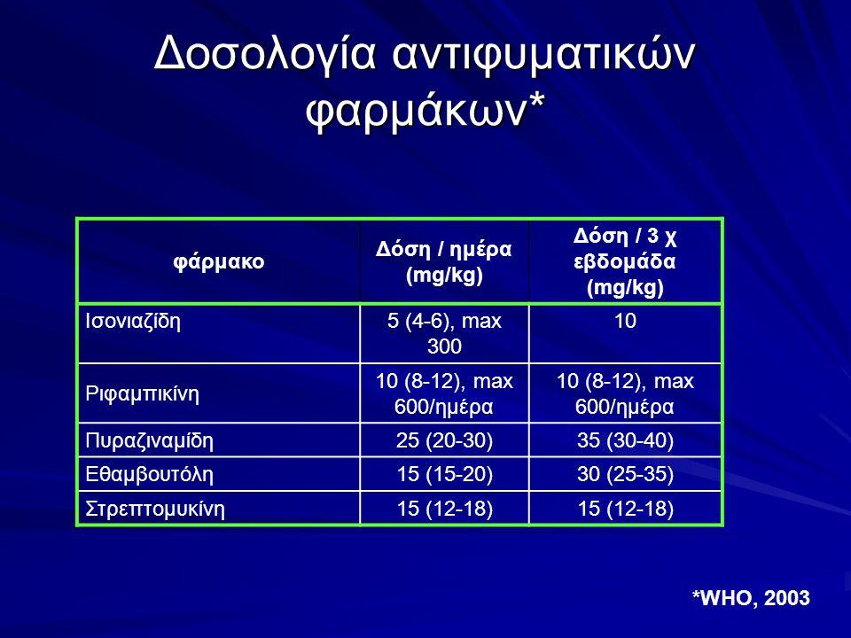 Δοσολογία αντιφυματικών φαρμάκων* φάρμακο Δόση / ημέρα (mg/kg) Δόση / 3 χ εβδομάδα (mg/kg) Ισονιαζίδη5 (4-6), max 300 10 Ριφαμπικίνη 10 (8-12), max 60