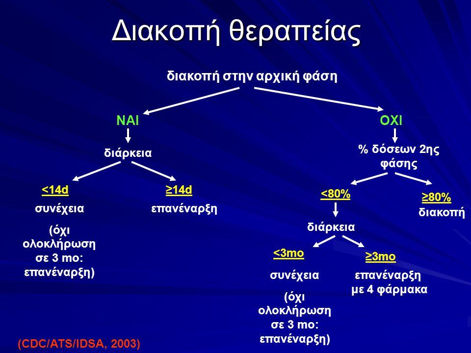 Διακοπή θεραπείας διακοπή στην αρχική φάση ΝΑΙ ΟΧΙ διάρκεια <14d συνέχεια (όχι ολοκλήρωση σε 3 mo: επανέναρξη) επανέναρξη % δόσεων 2ης φάσης <80% διάρ