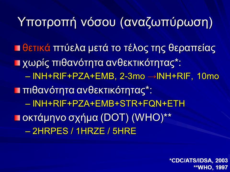 Υποτροπή νόσου (αναζωπύρωση) θετικά πτύελα μετά το τέλος της θεραπείας χωρίς πιθανότητα ανθεκτικότητας*: –INH+RIF+PZA+EMB, 2-3mo →INH+RIF, 10mo πιθανό