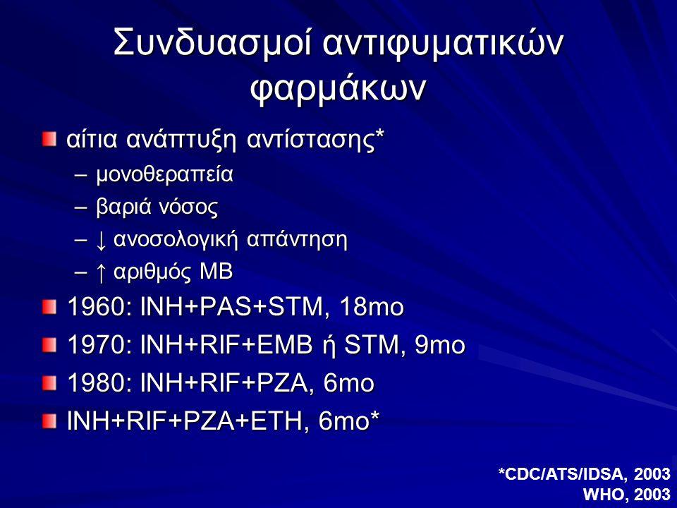 Συνδυασμοί αντιφυματικών φαρμάκων αίτια ανάπτυξη αντίστασης* –μονοθεραπεία –βαριά νόσος –↓ ανοσολογική απάντηση –↑ αριθμός ΜΒ 1960: ΙΝΗ+PAS+STM, 18mo