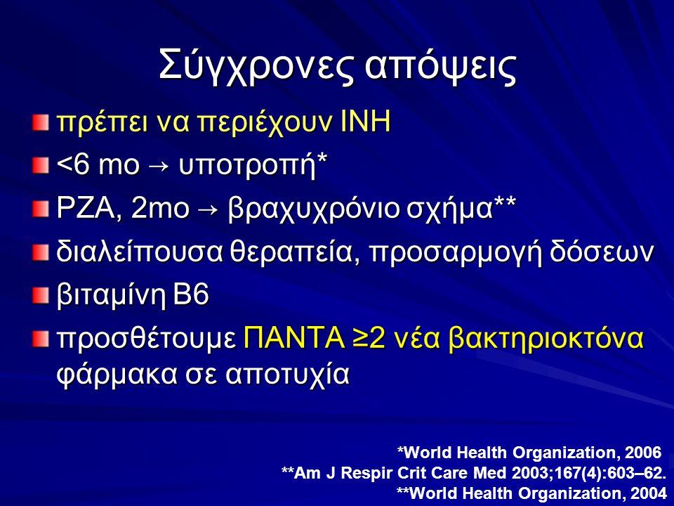 Σύγχρονες απόψεις πρέπει να περιέχουν ΙΝΗ <6 mo → υποτροπή* PZA, 2mo → βραχυχρόνιο σχήμα** διαλείπουσα θεραπεία, προσαρμογή δόσεων βιταμίνη Β6 προσθέτ