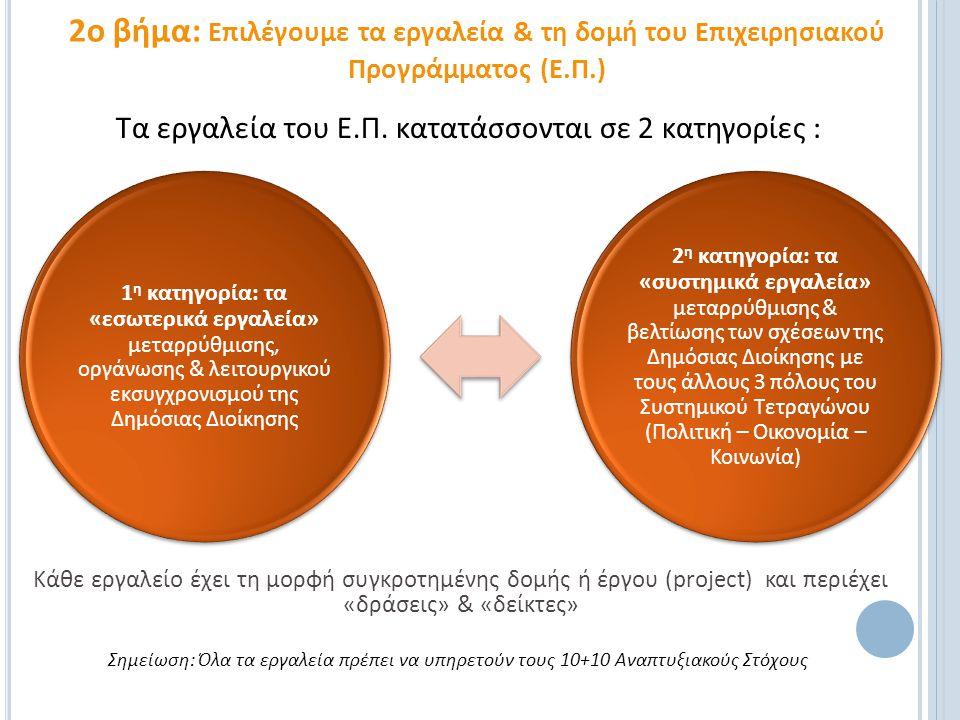 Τα εργαλεία του Ε.Π. κατατάσσονται σε 2 κατηγορίες : 2ο βήμα: Επιλέγουμε τα εργαλεία & τη δομή του Επιχειρησιακού Προγράμματος (Ε.Π.) 1 η κατηγορία: τ
