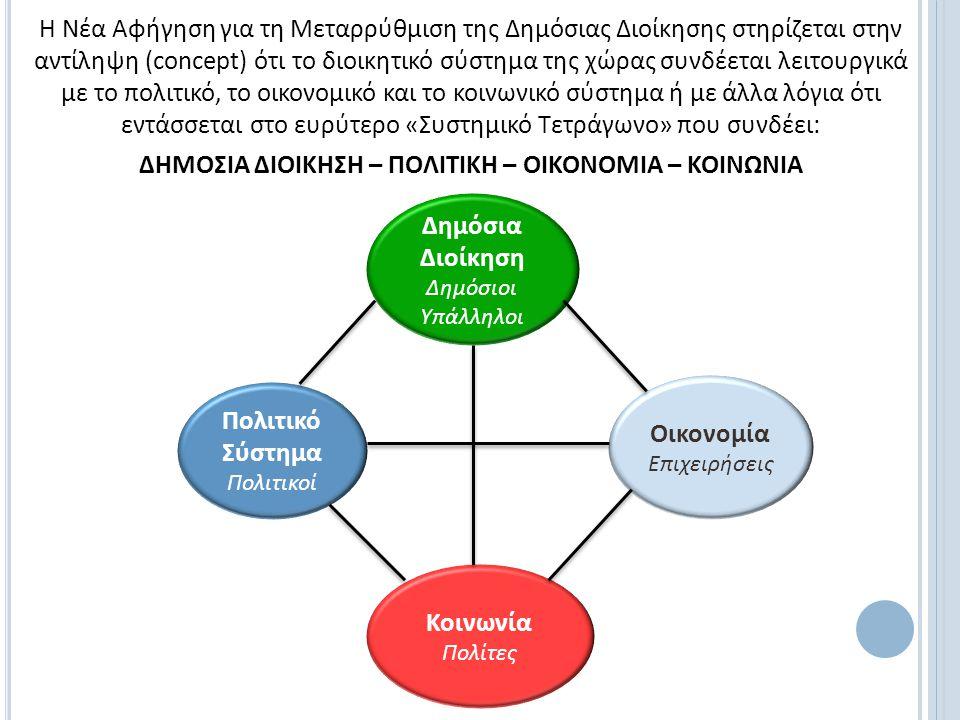 Τα προβλήματα της Δημόσιας Διοίκησης είναι ενδογενή ή είναι πρωτίστως συστημικά; Δημόσια Διοίκηση Δημόσιοι Υπάλληλοι Κοινωνία Πολίτες Πολιτικό Σύστημα Πολιτικοί Οικονομία Επιχειρήσεις 1-2-3-4 2-3-4-5 2-3-4 5 5 5 1.