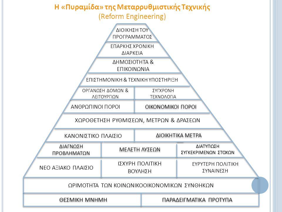 Η «Πυραμίδα» της Μεταρρυθμιστικής Τεχνικής (Reform Engineering) ΘΕΣΜΙΚΗ ΜΝΗΜΗΠΑΡΑΔΕΙΓΜΑΤΙΚΑ ΠΡΟΤΥΠΑ ΩΡΙΜΟΤΗΤΑ ΤΩΝ ΚΟΙΝΩΝΙΚΟΟΙΚΟΝΟΜΙΚΩΝ ΣΥΝΘΗΚΩΝ ΙΣΧΥΡΗ