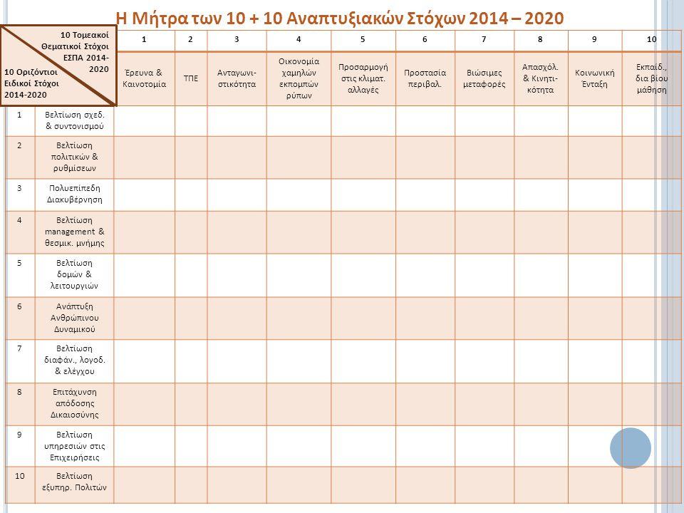 Η Μήτρα των 10 + 10 Αναπτυξιακών Στόχων 2014 – 2020 12345678910 Έρευνα & Καινοτομία ΤΠΕ Ανταγωνι- στικότητα Οικονομία χαμηλών εκπομπών ρύπων Προσαρμογ