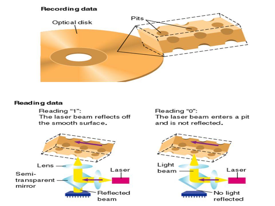 Quit Μονάδες Ο π τικών Δίσκων Spiraling Track Detector Pit Land Sector Λιγότερο ευαίσθητο σε επιδράσεις Φθηνότερο από μαγνητικούς δίσκους Υψηλή χωρητικότητα Optical Storage