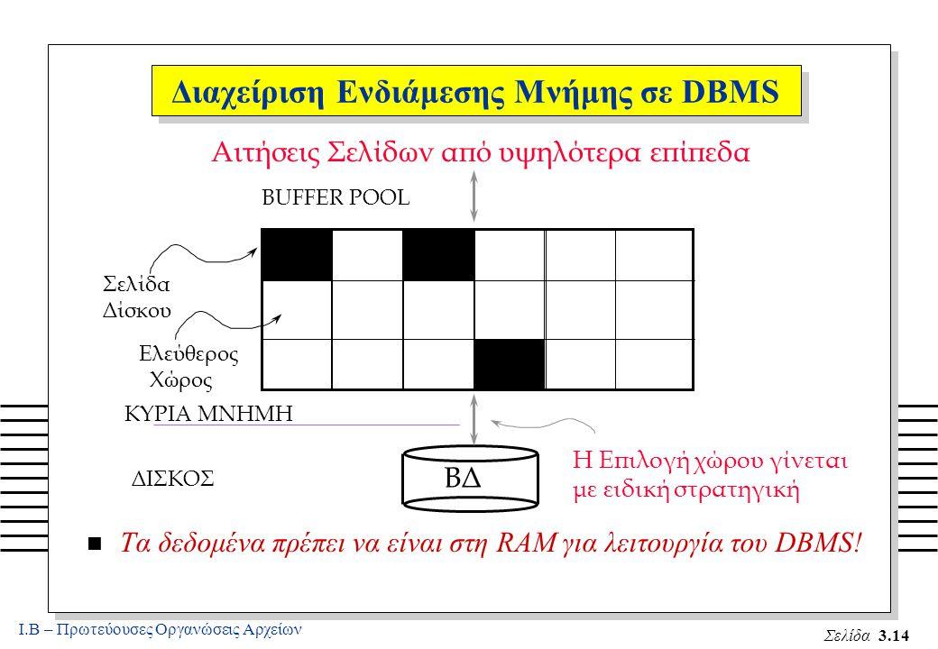 Ι.Β – Πρωτεύουσες Οργανώσεις Αρχείων Σελίδα 3.14 n Τα δεδομένα πρέπει να είναι στη RAM για λειτουργία του DBMS.