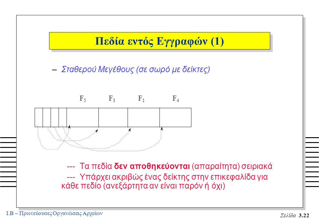 Ι.Β – Πρωτεύουσες Οργανώσεις Αρχείων Σελίδα 3.22 Πεδία εντός Εγγραφών (1) –Σταθερού Μεγέθους (σε σωρό με δείκτες) --- Τα πεδία δεν αποθηκεύονται (απαραίτητα) σειριακά --- Υπάρχει ακριβώς ένας δείκτης στην επικεφαλίδα για κάθε πεδίο (ανεξάρτητα αν είναι παρόν ή όχι) F5F5 F3F3 F1F1 F4F4
