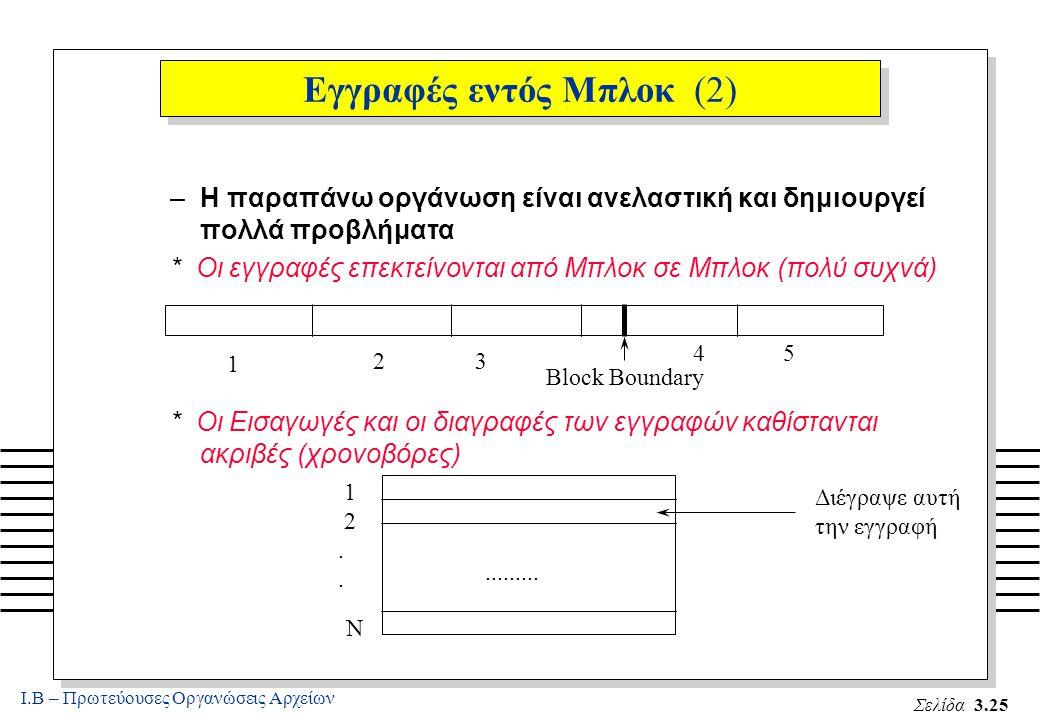 Ι.Β – Πρωτεύουσες Οργανώσεις Αρχείων Σελίδα 3.25 Εγγραφές εντός Μπλοκ (2) –Η παραπάνω οργάνωση είναι ανελαστική και δημιουργεί πολλά προβλήματα * Οι εγγραφές επεκτείνονται από Μπλοκ σε Μπλοκ (πολύ συχνά) * Οι Εισαγωγές και οι διαγραφές των εγγραφών καθίστανται ακριβές (χρονοβόρες) Block Boundary 1 2 3 4 5 1 2.