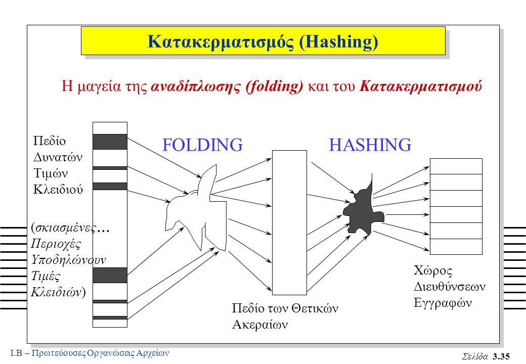 Ι.Β – Πρωτεύουσες Οργανώσεις Αρχείων Σελίδα 3.35 Κατακερματισμός (Hashing) Η μαγεία της αναδίπλωσης (folding) και του Κατακερματισμού...
