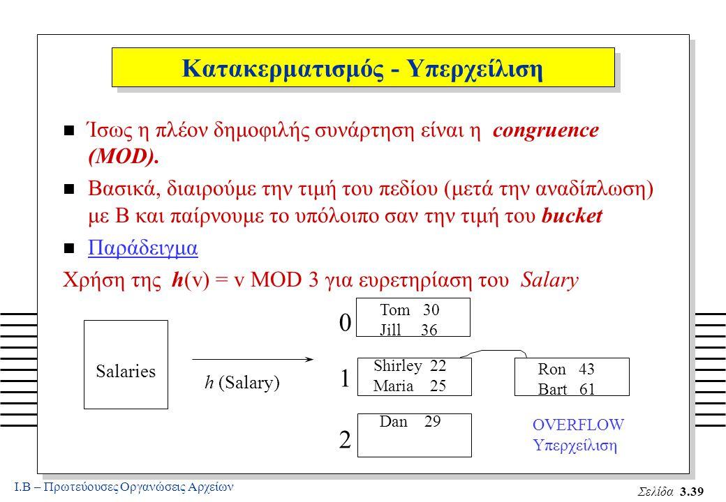 Ι.Β – Πρωτεύουσες Οργανώσεις Αρχείων Σελίδα 3.39 Κατακερματισμός - Υπερχείλιση n Ίσως η πλέον δημοφιλής συνάρτηση είναι η congruence (MOD).