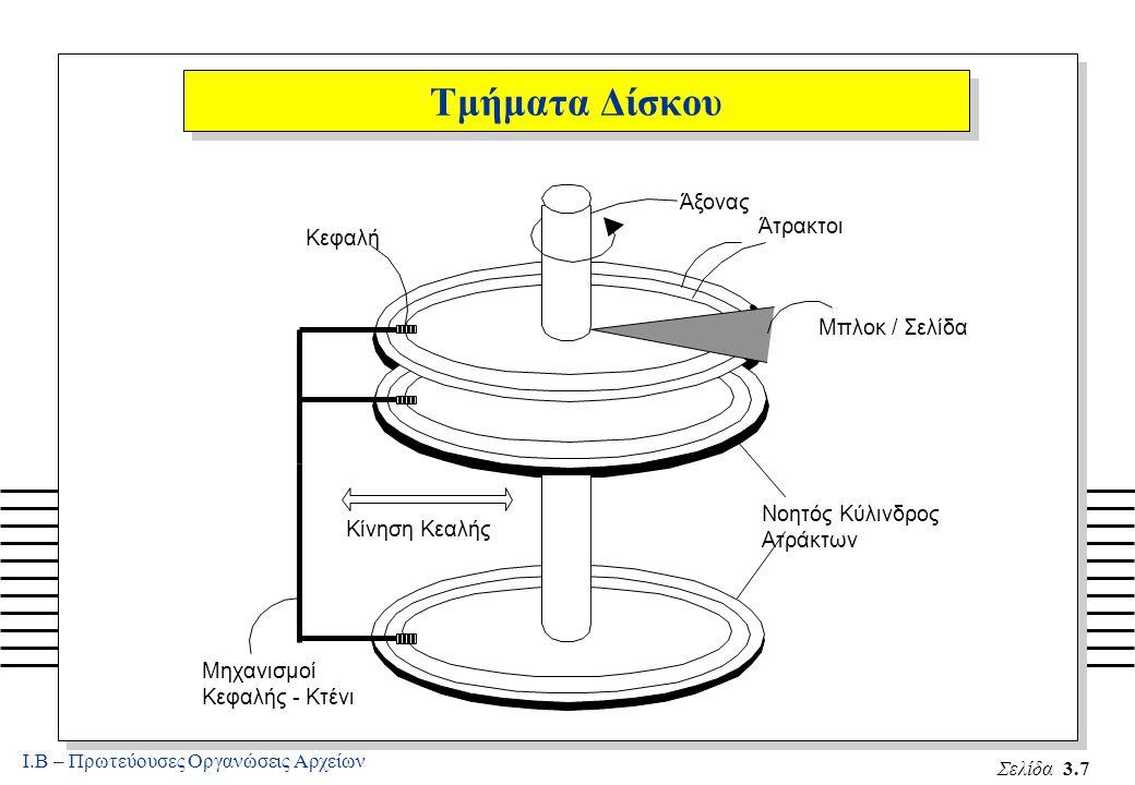 Ι.Β – Πρωτεύουσες Οργανώσεις Αρχείων Σελίδα 3.7 Τμήματα Δίσκου Νοητός Κύλινδρος Ατράκτων Άξονας Κεφαλή Κίνηση Κεαλής Μηχανισμοί Κεφαλής - Κτένι Άτρακτοι Μπλοκ / Σελίδα