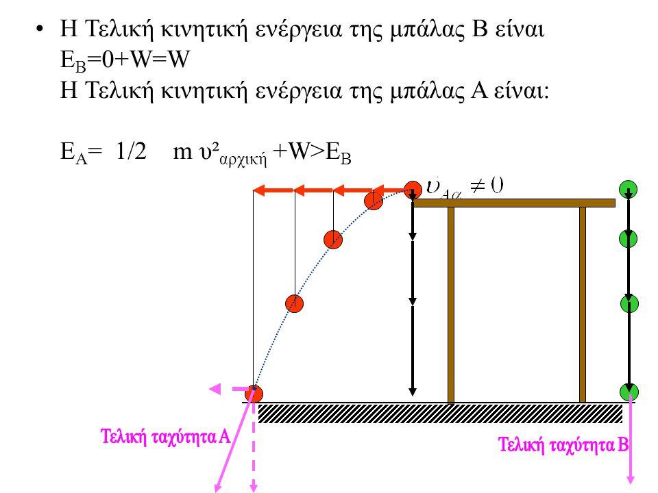 Παράδειγμα: μπάλες που πέφτουν •Η μπάλα Α φεύγει από την άκρη ενός επίπεδου τραπεζιού με μια ταχύτητα που έχει μέτρο υ Αα και πέφτει στο πάτωμα.
