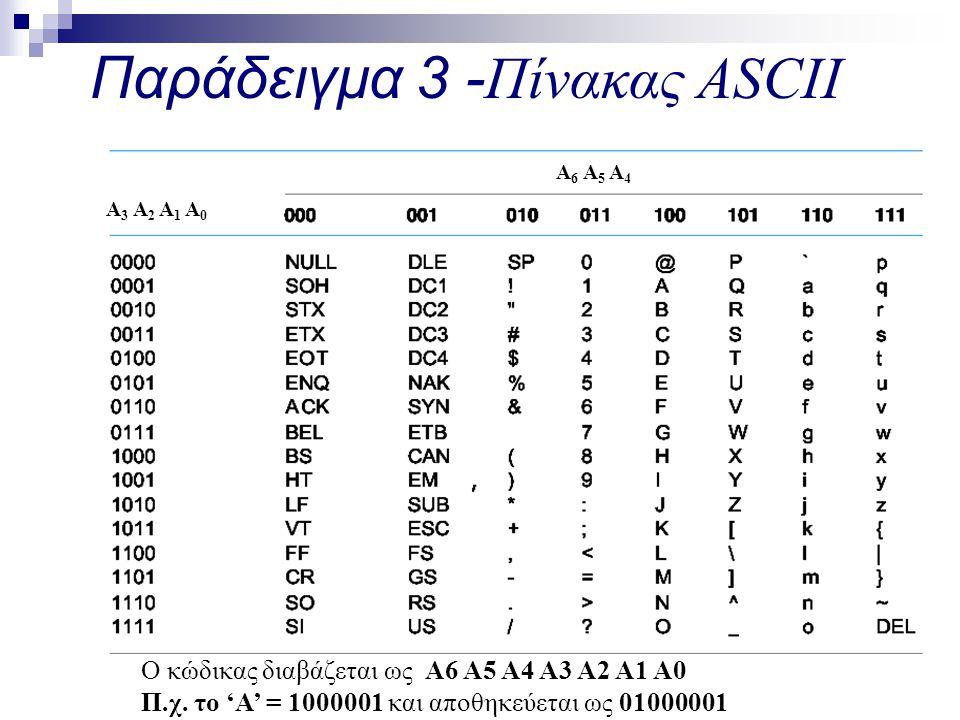 Παράδειγμα 3 - Πίνακας ASCII A 6 A 5 A 4 A 3 A 2 A 1 A 0 Ο κώδικας διαβάζεται ως A6 A5 A4 A3 A2 A1 A0 Π.χ.